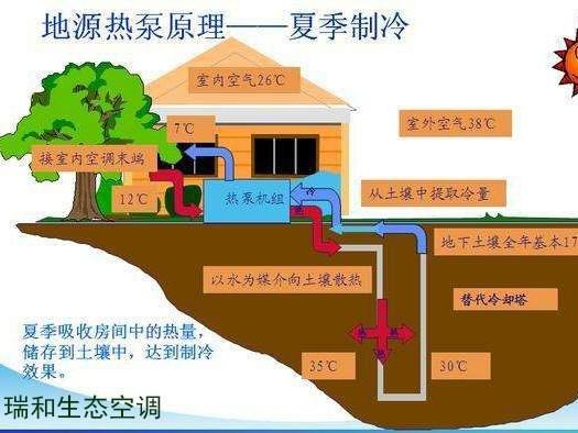 地源热泵打井打多少米合适