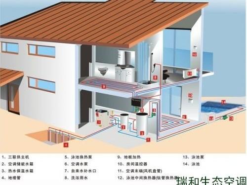 地源热泵的主要优势
