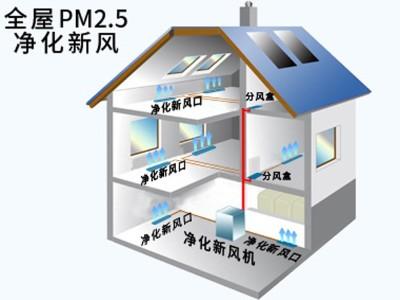 全屋PM2.5净化新风系统
