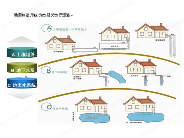 地源热泵的工作原理以及优点